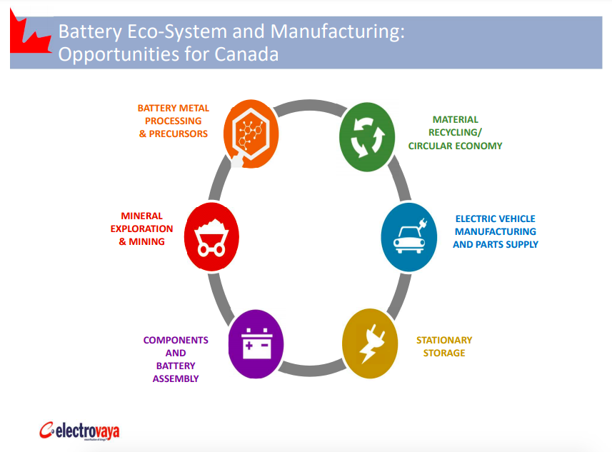 Battery Eco-System and Manufacturing: Opportunities for Canada