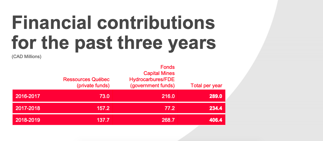 Financial contributions for the past three years